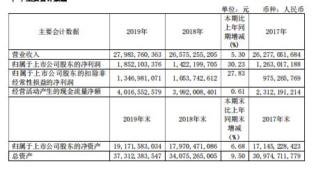青岛啤酒2019年净利润18.52亿 同比增长30.2%