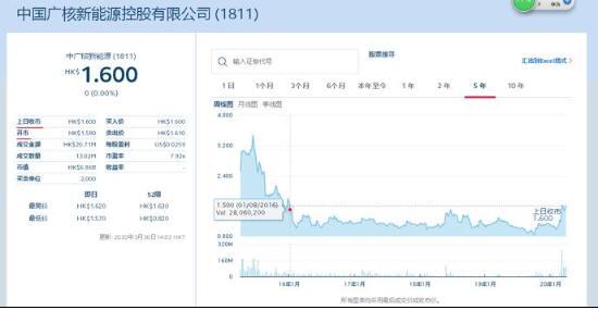 四年来股价徘徊在1.6港元/股、曾披露私有化可能 中广核新能源近三年来营收首次下滑