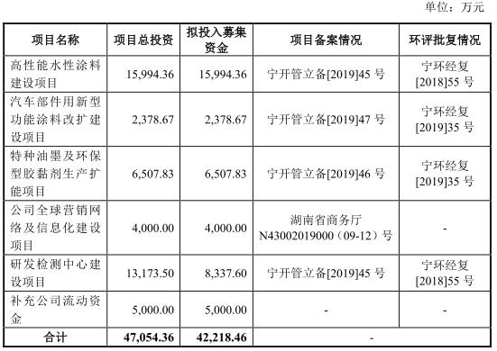 松井新材2亿应收账款存忧 产能利用率13%产品还扩产