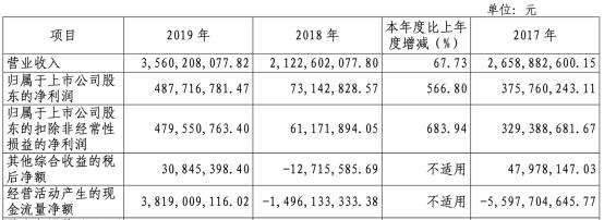 国海证券2019年实现净利润4.88亿元,同比增长566.80%