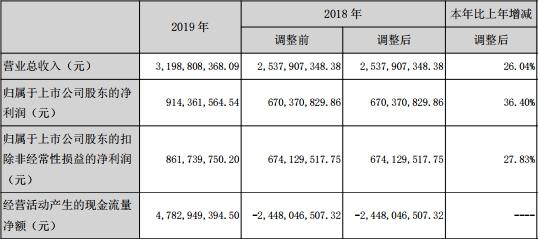国元证券(000728.SZ)去年人均薪酬福利35万元 IPO项目仅完成2单