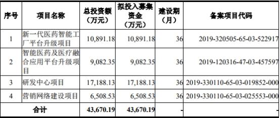 泽达易盛4年研发费5300万冲科创板 曾违反税收管理遭税务局处罚