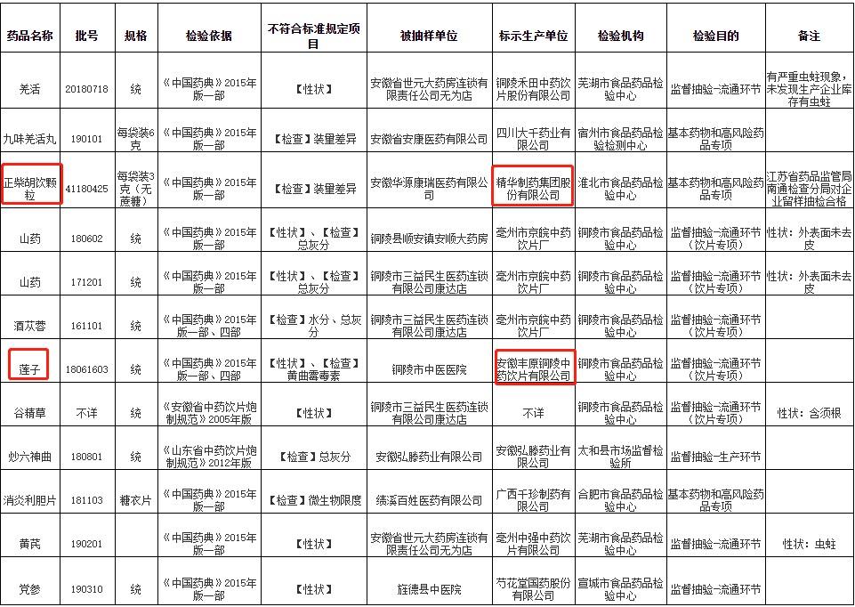 安徽公布12批次不合规药品:精华制药正柴胡饮颗粒上黑榜