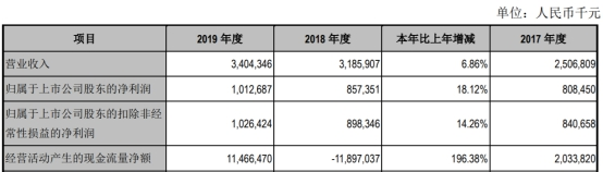 江阴银行2019年人均薪酬福利35万 扣非后ROE略有下降