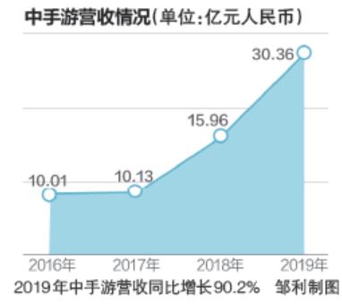 中手游登陆港股后首份年报:2019年吸金超30亿 同比增90%