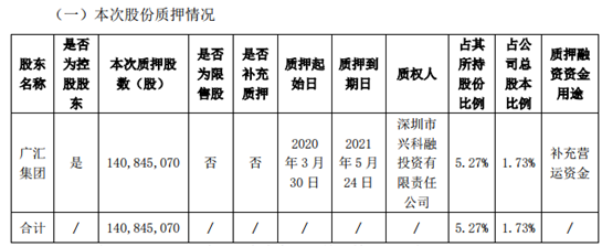 廣匯汽車控股股東部分股份質押,共1.41億股無限售流通股