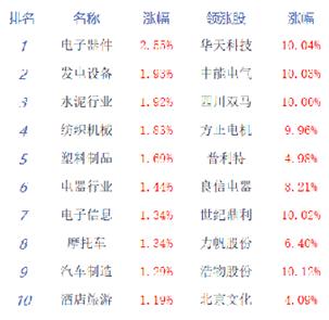 两市早盘开盘涨跌不一,沪指微跌,创指盘中涨逾1%