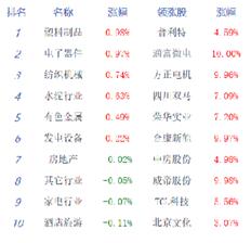 两市冲高回落沪指跌0.57% 创业板指跌0.38%