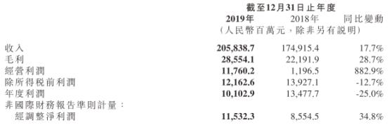 小米2019年财报见光股价下跌 全天跌幅2.30%