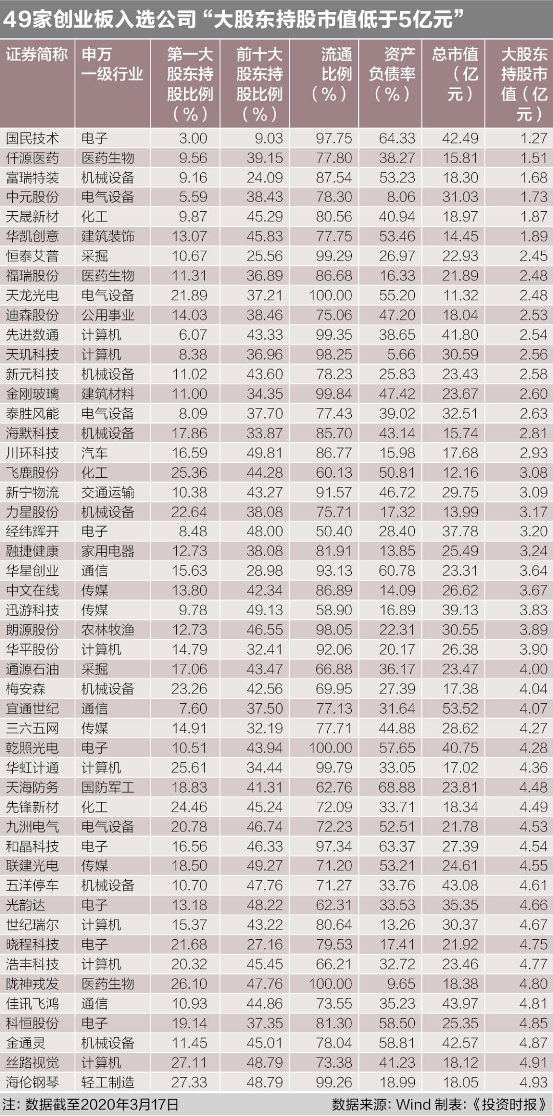 A股上市公司2020并购指南:166家创业板公司进入样本 最小市值仅11.32亿