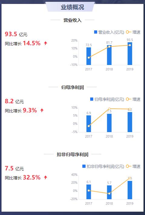 鹰眼预警:九阳股份净利率下降 运营效率走弱存货周转率下降