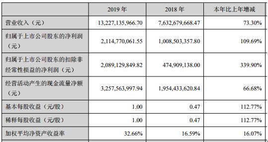 三七互娱2019年业绩披露:营收净利双增长