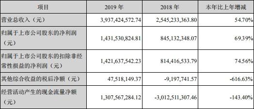 华西证券去年人均薪酬福利41万 5名高管年薪超300万