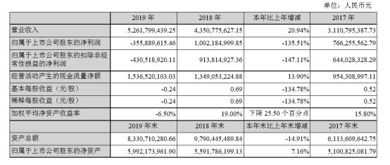 汤臣倍健2019年财报:计提15亿减值 十年首亏的汤臣倍健将如何翻身?