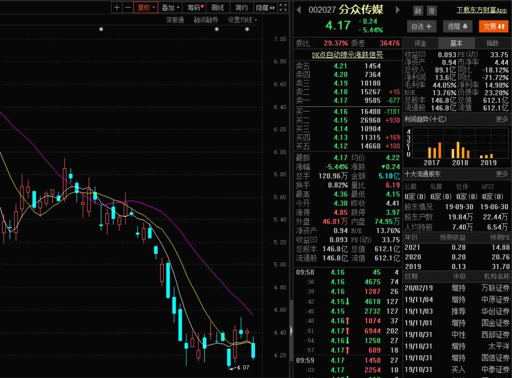 业绩大幅下滑!分众传媒跌超5% 股价逼近回归A股后的最低点