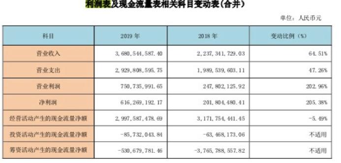 """西部证券2019年实现净利6亿元 """"踩雷""""乐视计提资产减值超6亿"""