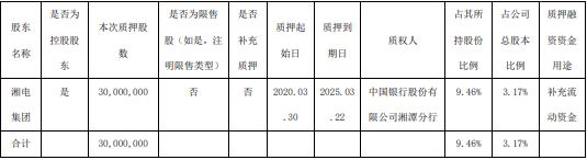 *ST湘电控股股东3000万股股份质押 用于补充流动资金