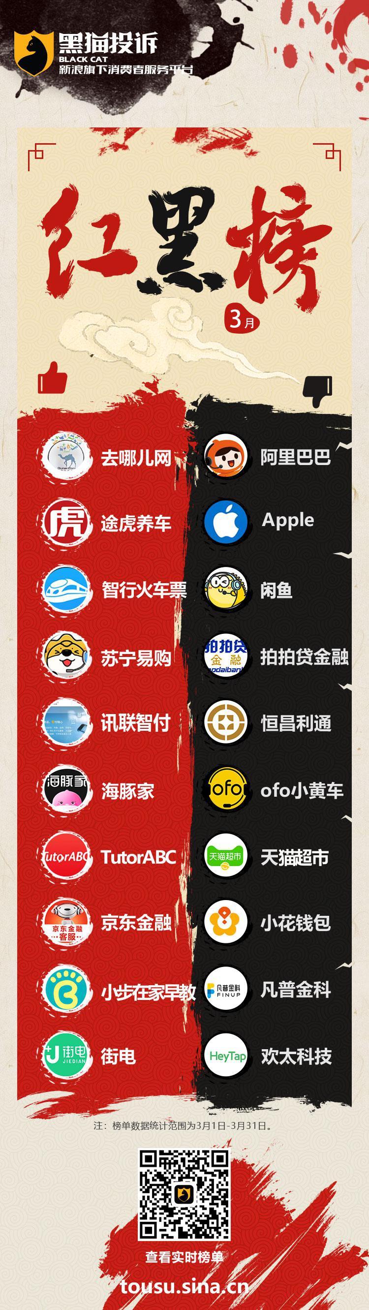 3月黑猫投诉企业红黑榜:欢太科技进入月度黑榜前十