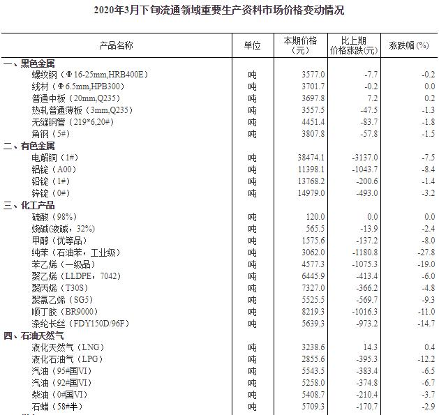 国家统计局:3月下旬生猪价格每千克35.2元 环比降4.1%