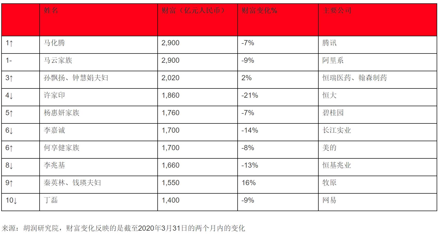 胡润全球百强企业家最新榜单:马化腾第一次成为中国首富