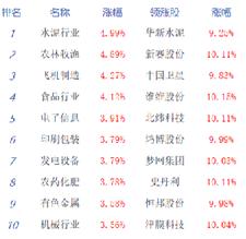 创指涨逾3%沪指涨2.05% 市场氛围持续升温