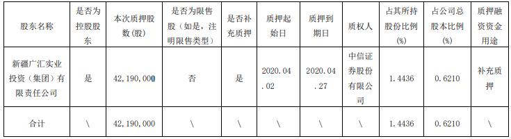 广汇能源控股股东质押4219万股 累计质押占其持股7成