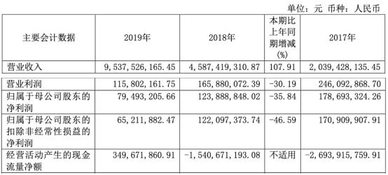 南华期货收到上交所下发的2019年年度报告的信息披露监管问询函