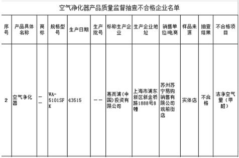 江苏抽检空气净化器合格率高达78%