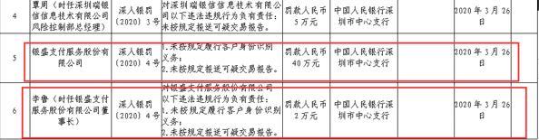 """这次处罚""""累及""""董事长!银盛支付违法违规被罚40万元、一季度累计被罚超200万元、三年多已收14张罚单"""