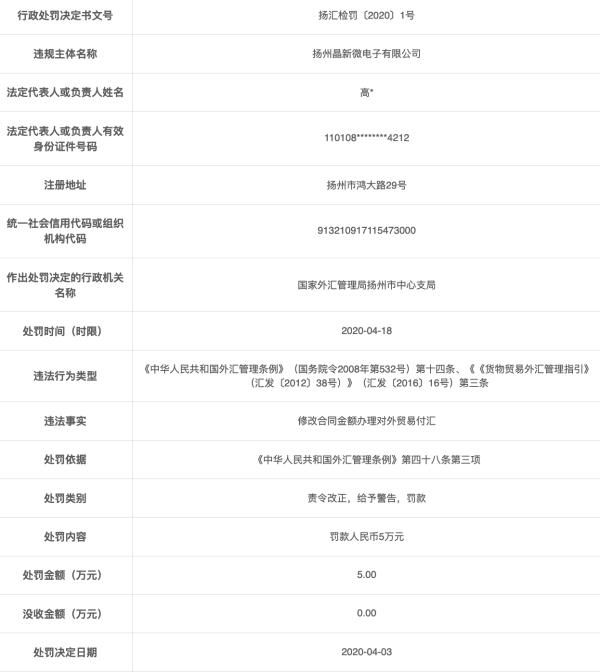 扬州晶新微电子违法遭罚 修改合同金额办理贸易付汇