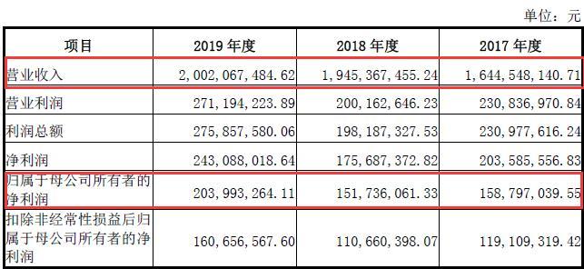 杭州热电集团IPO:关联交易问题突出,募投项目可持续性存疑,因环保问题多次遭行政处罚
