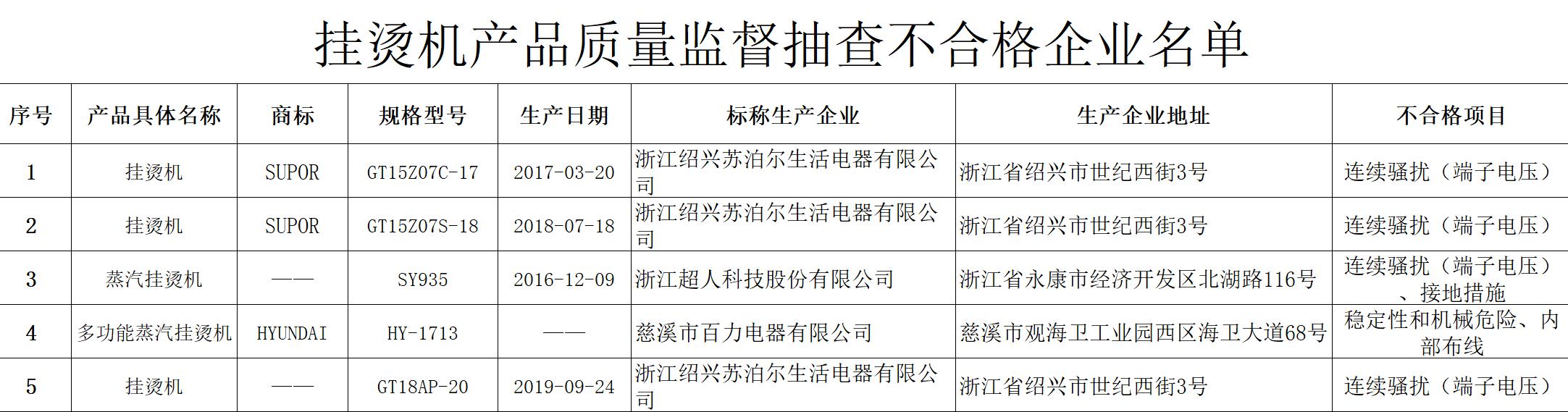 5批次挂烫机抽检不合格 涉苏泊尔、超人科技、百力电器等企业