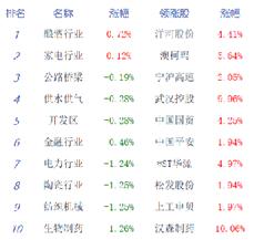 收评:沪指跌逾1%失守2800点 科技股集体回调