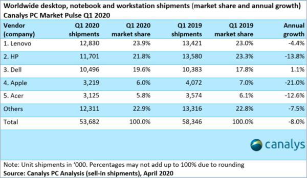 全球PC一季度出货量同比降8% 苹果惠普出现两位数下跌