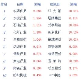 收评:两市低位盘整沪指跌0.49% 资金观望情绪浓厚