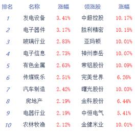 收评:三大股指集体高开 沪指涨1.59% 北上资金净流入165亿