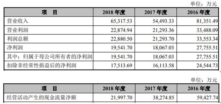 金时科技2019年年报披露:营收净利双降 股价截止收盘跌幅6.59%