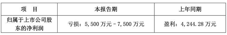 金一文化2020年第一季度业绩预亏5500万至7500万 股价跌幅2.00%
