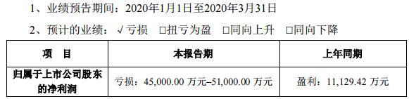 天齐锂业一季度预亏4.5亿元至5.1亿元