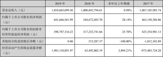 华林证券(002945.SZ)加权净资产收益率3年腰斩 人均薪酬福利26.47万元