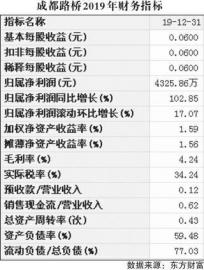 成都路桥(002628)业绩倍增 现金流净额达-8.1亿元