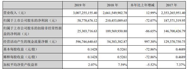 朗姿股份2019年净利润同比减少72.07% 业绩增速降至近三年最低
