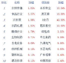 两市冲高回落沪指跌0.16% 农业股集体回暖 个股跌多涨少