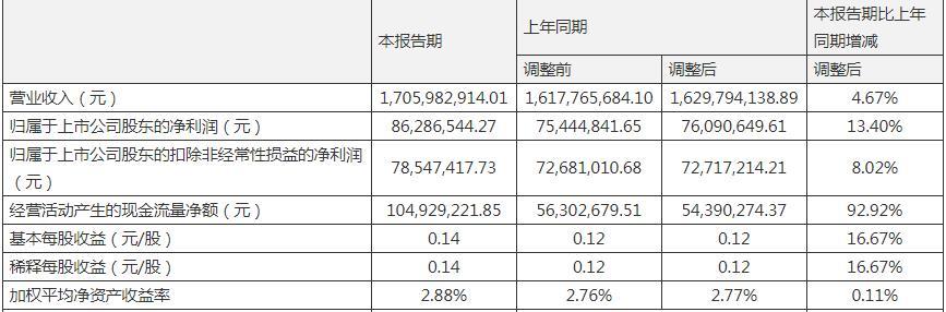 新华制药一季度营收净利双增长 政府补助1054.54万元