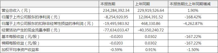 开立医疗一季度净利下降168.42% 海外业务收入增长较好