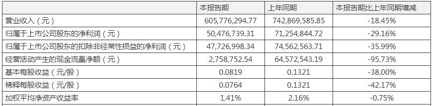 长青股份一季度营收净利双双下滑 主要系预支款项增加