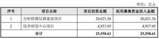 皖儀科技3年收到現金均不敵營收 核心產品市場占比僅2%
