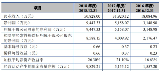 天准科技(688003.SH)上市年经营现金净额降109% 海通证券赚8150万