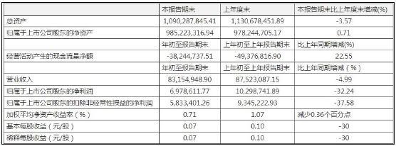 康惠制药一季度营收净利双降 其他应收款3882.5万元大增388.23%
