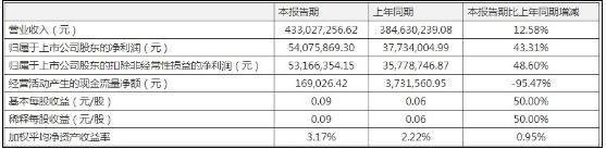 金河生物一季度营收净利双增 实现营业收入4.33亿元同比增长12.58%